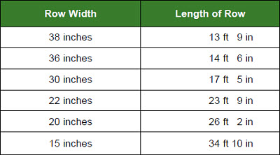 Row lengths equal to 1/1000th of an acre