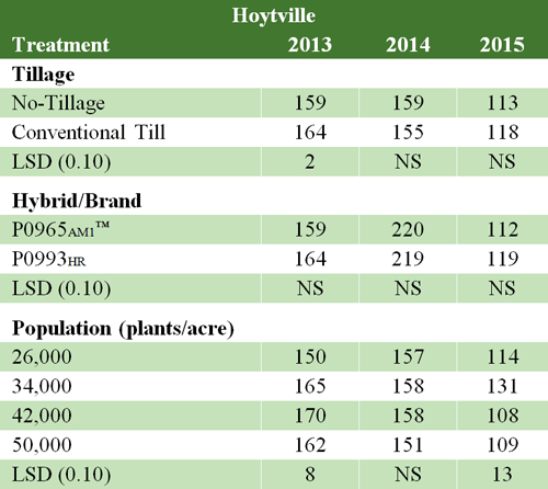 Tillage, hybrid, and plant population effects on yield. Hoytville, OH, 2013 to 2015.