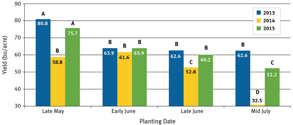 Planting date effects by year on soybean yield.