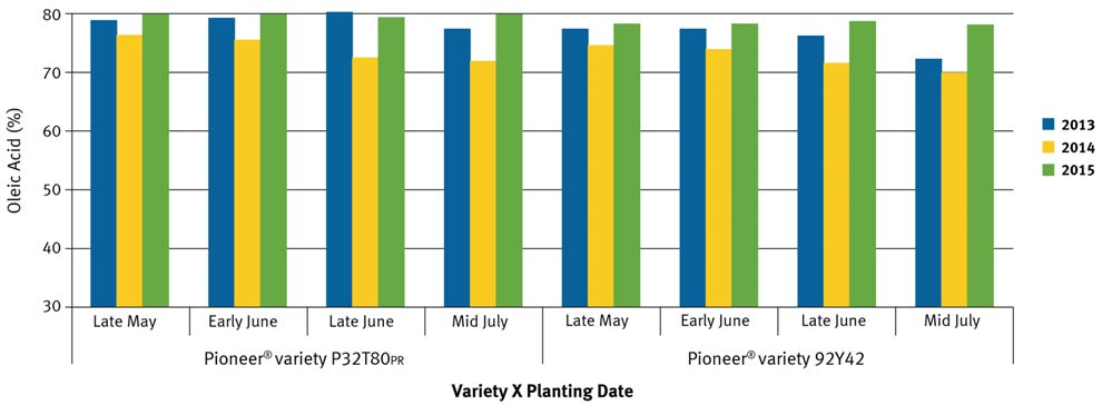 Oleic acid content expressed as a percent of total soybean oil among planting dates and years.