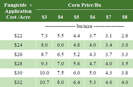 Yield response necessary to cover the cost of fungicide and application over a range of costs and corn prices.