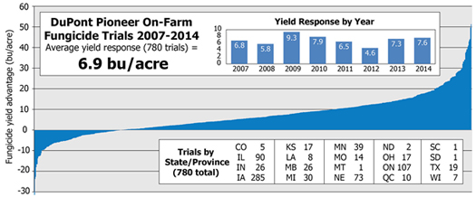 Corn yield response to foliar fungicide application.