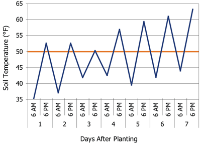 Soils temperatures at 6 AM and 6 PM for 7 days after planting corn in a stress emergence field location near Eau Claire, WI, in 2009.