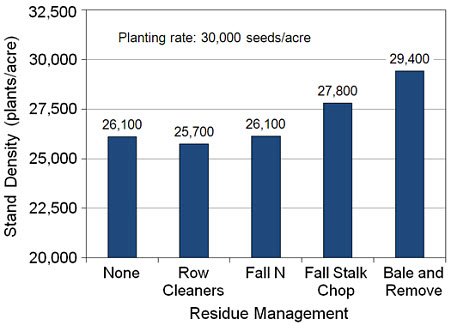 Effects of residue management treatments on stand density for no-till continuous corn.