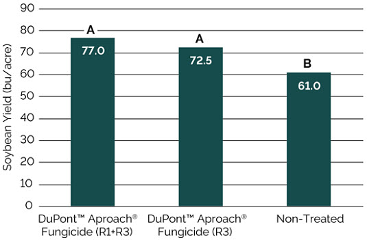 Chart showing yield of soybeans treated with DuPont™ Aproach® fungicide at the R3 growth stage and the R1 and R3 stages compared to non-treated soybeans.