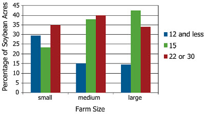 Soybean row spacing utilization according to farm size.