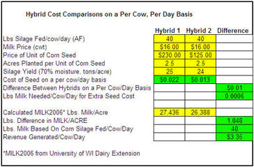 Hybrid Costs Comparisons on a Per Cow, Per Day Basis