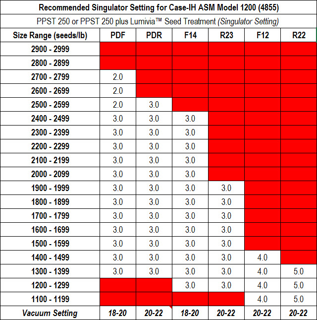 This is a chart listing recommended Sinuglator Setting for Case-IH ASM Model 1200 (4855) - PPST 250 plus Lumivia™ Seed Treatment.