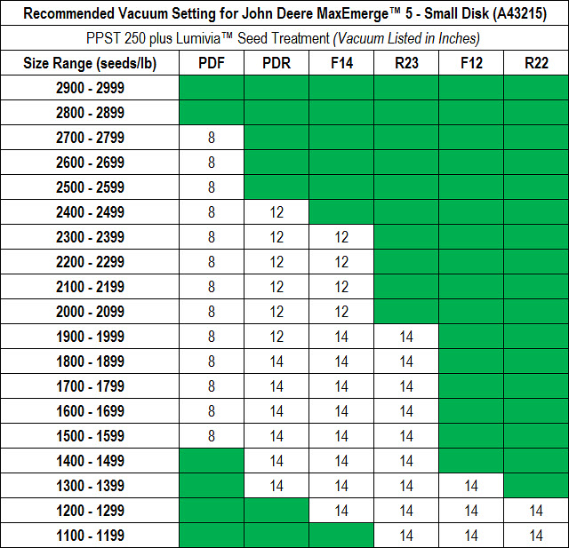 This is a chart listing recommended Vacuum Setting for John Deere MaxEmerge™ 5 Small Disk (A43215) - PPST 250 plus Lumivia™ Seed Treatment.