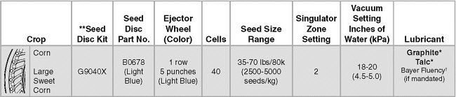 Settings for Kinze Vacuum Planter - PPST 250 plus Lumivia™ Seed Treatment.