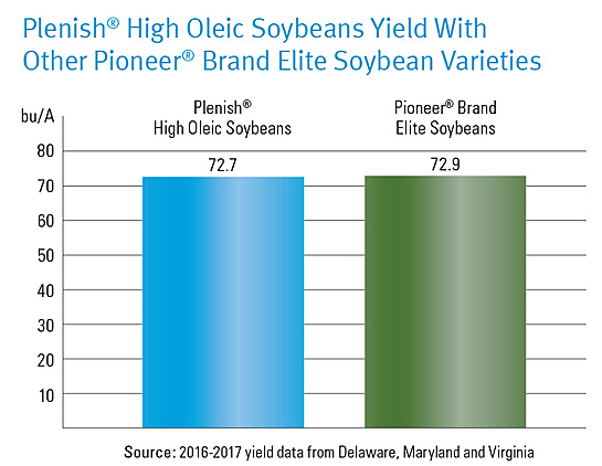 Chart showing Plenish High Oleic Soybeans Yield with Other Pioneer® brand Elite Soybean Varieties.