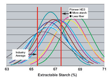 Chart: HES Extractable Starch and Waxy Hybrids