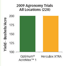 Chart: 2009 Agronomy Trials