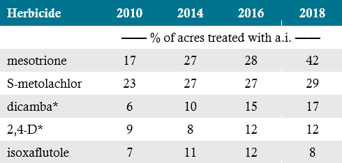 Table listing percent of corn acres in the U.S. treated with common corn herbicides (USDA-NASS, 2019).