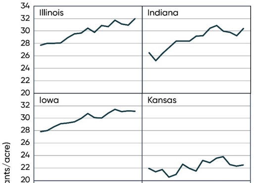 Average corn plant populations for major corn-producing states, IL-KS, 2004-2018 (USDA NASS).