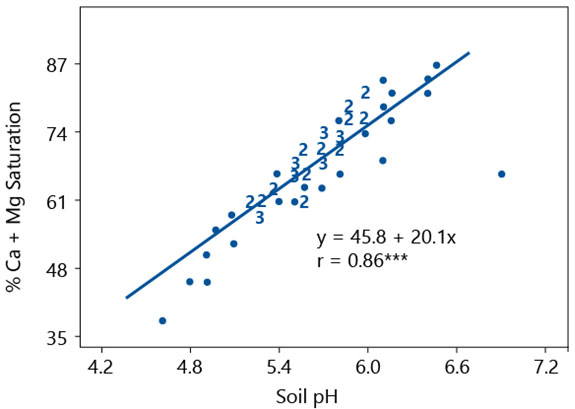 Graph -  Soil pH and Ca Mg relationship.