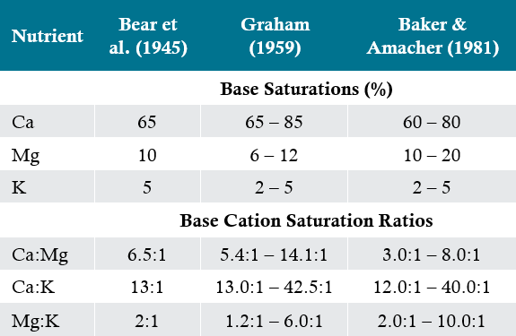 Table - Previously reported base saturations and subsequent base cation saturation ratios (BCSR) for an 'ideal' soil.