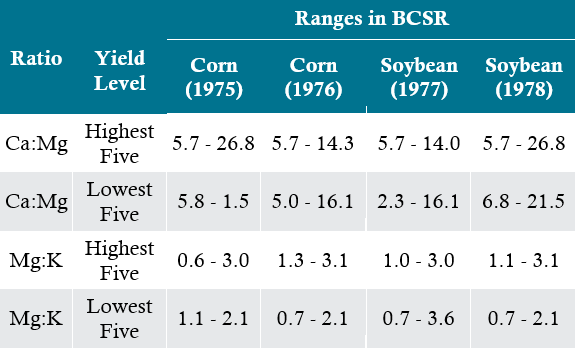 Table -  Range of BCSRs for the five highest and lowest yields for corn and soybeans.