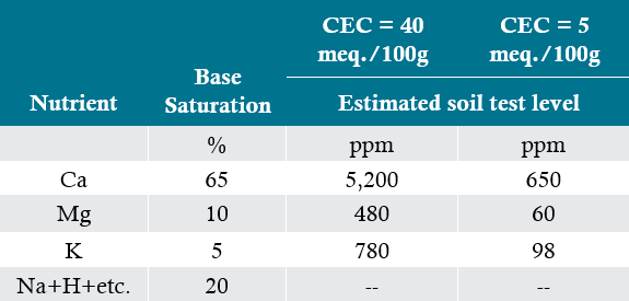Table - Comparison of 2 soils with the same base saturations but different CEC and their approximate levels of calcium, magnesium, and potassium in the soil at the 'ideal' ratio.