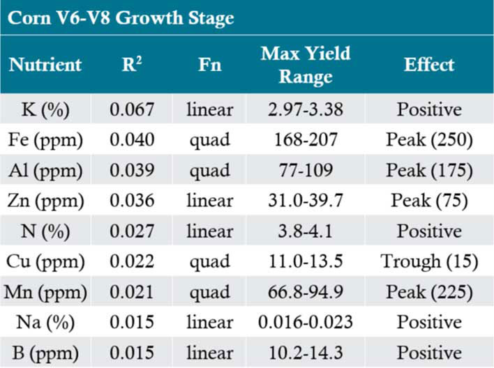 Table - Nutrient tissue sample value statistics for relationship to yield in corn by growth stage.