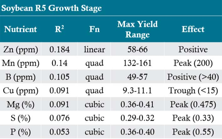 Table - Nutrient tissue sample value statistics for relationship to yield in soybean by growth stage.