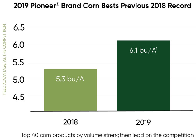Bar Chart - 2019 Pioneer brand corn bests 2018 record.